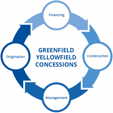 grafico concessioni greenfield yellowfield Astm