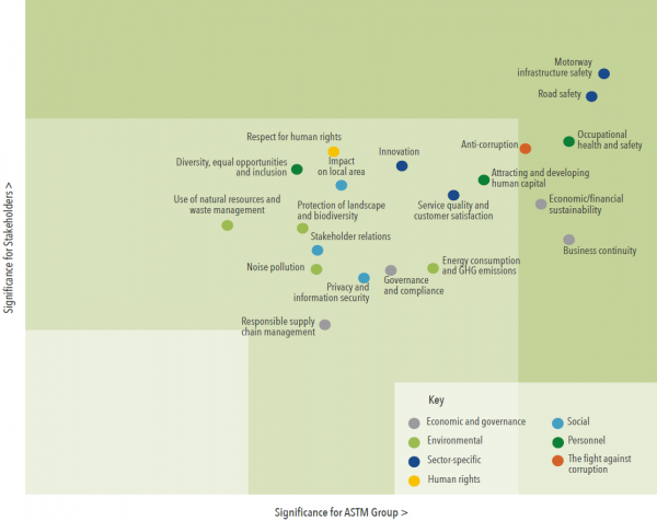 The ASTM Group's materiality matrix