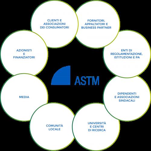 Stakeholder ASTM